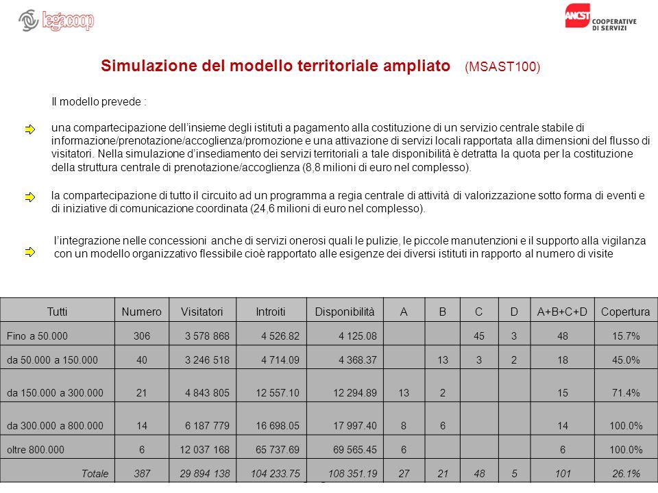 Note di Franco Tumino, Fermo, 15 giugno 2009 50 Simulazione del modello territoriale ampliato (MSAST100) TuttiNumeroVisitatoriIntroitiDisponibilitàABC