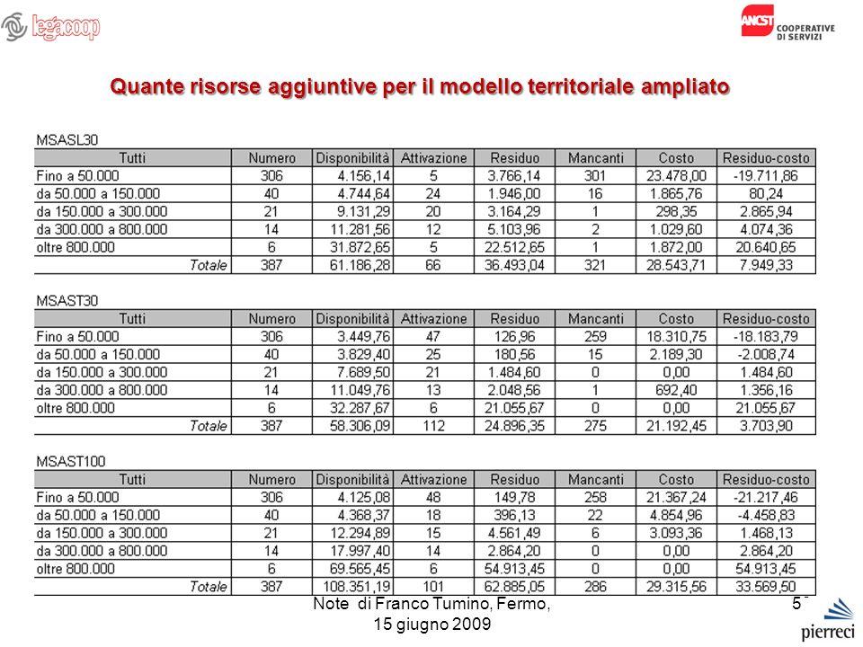 Note di Franco Tumino, Fermo, 15 giugno 2009 53 Quante risorse aggiuntive per il modello territoriale ampliato