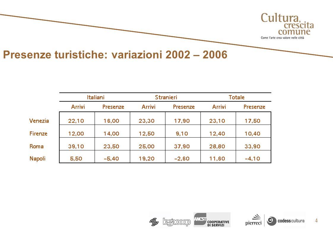 Presenze turistiche: variazioni 2002 – 2006 4
