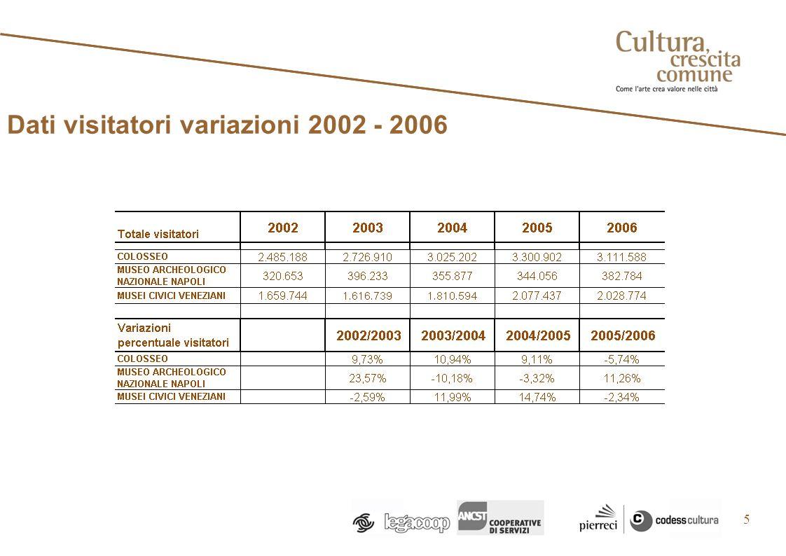 Dati visitatori variazioni 2002 - 2006 5