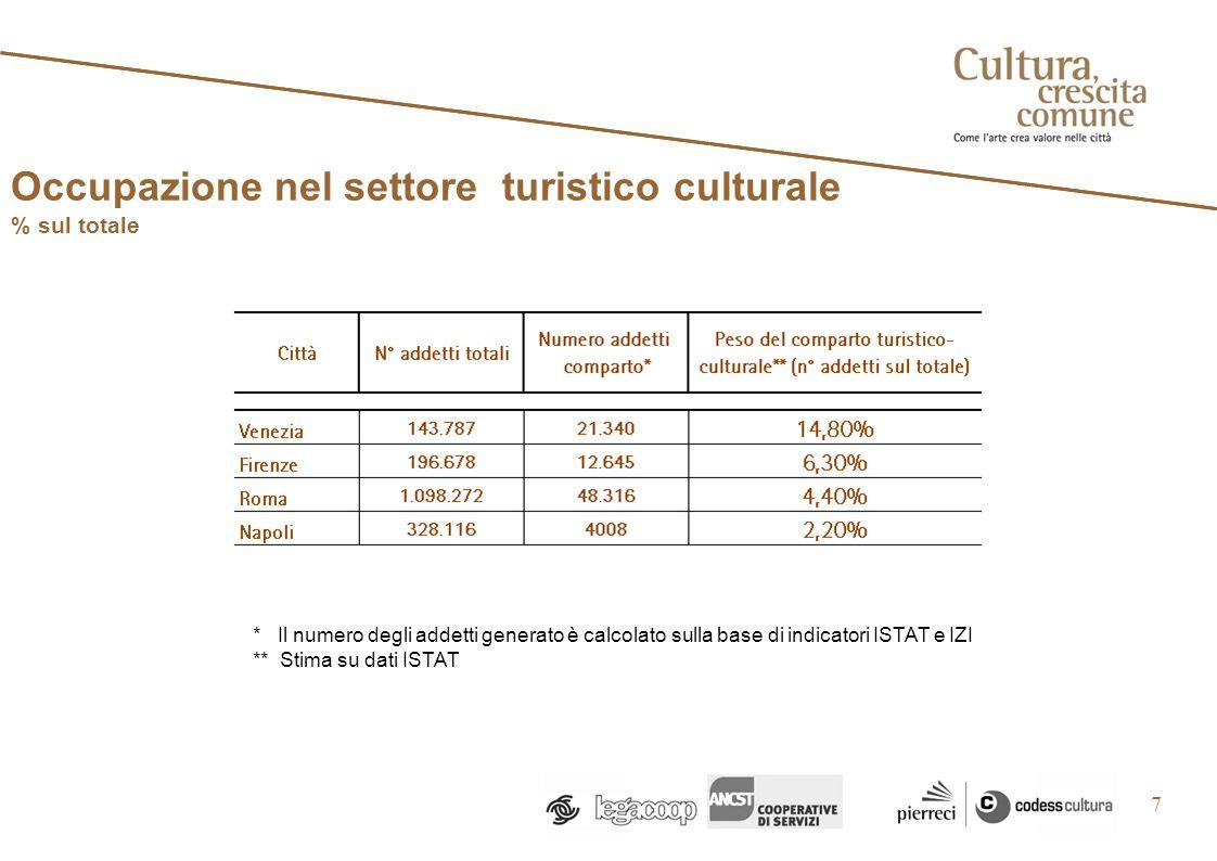 Occupazione nel settore turistico culturale % sul totale 7 * Il numero degli addetti generato è calcolato sulla base di indicatori ISTAT e IZI ** Stima su dati ISTAT