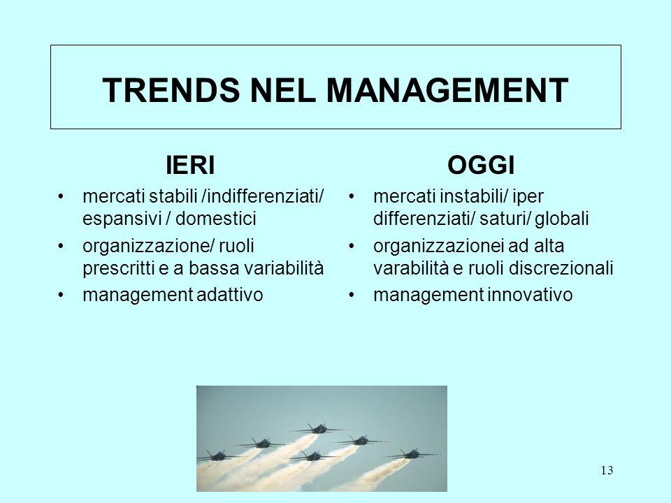 MASSIMO LOLLI13 TRENDS NEL MANAGEMENT IERI mercati stabili /indifferenziati/ espansivi / domestici organizzazione/ ruoli prescritti e a bassa variabil