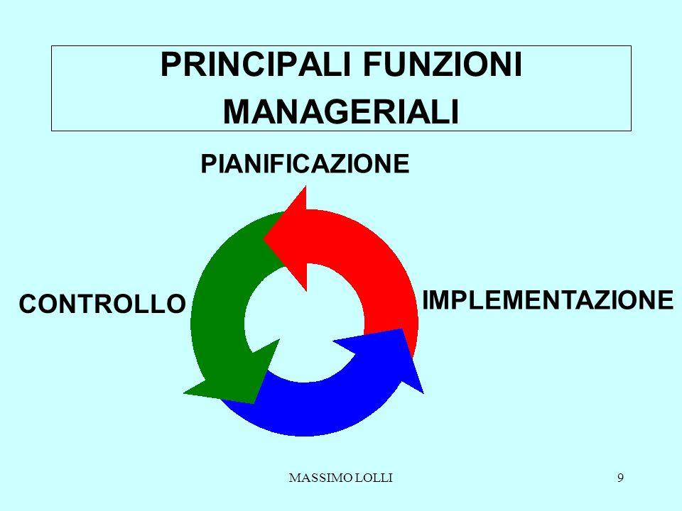 MASSIMO LOLLI9 PRINCIPALI FUNZIONI MANAGERIALI PIANIFICAZIONE IMPLEMENTAZIONE CONTROLLO