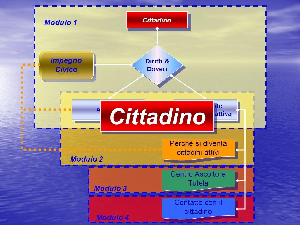 Il cittadino: DIRITTI & DOVERI ART.118 Il cittadino: DIRITTI & DOVERI ART.