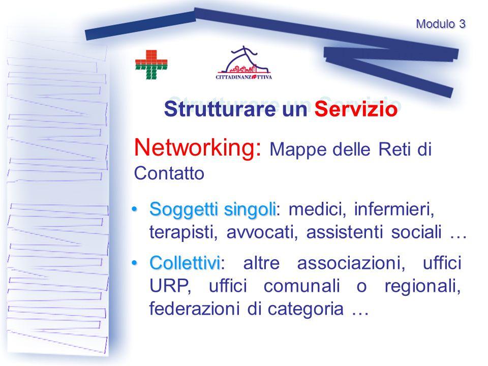 Modulo 3 Networking: Mappe delle Reti di Contatto Strutturare un Servizio Soggetti singoli Soggetti singoli: medici, infermieri, terapisti, avvocati, assistenti sociali … Collettivi Collettivi: altre associazioni, uffici URP, uffici comunali o regionali, federazioni di categoria …