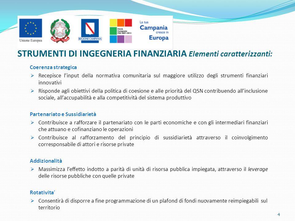 Coerenza strategica Recepisce linput della normativa comunitaria sul maggiore utilizzo degli strumenti finanziari innovativi Risponde agli obiettivi della politica di coesione e alle priorità del QSN contribuendo allinclusione sociale, allaccupabilità e alla competitività del sistema produttivo Partenariato e Sussidiarietà Contribuisce a rafforzare il partenariato con le parti economiche e con gli intermediari finanziari che attuano e cofinanziano le operazioni Contribuisce al rafforzamento del principio di sussidiarietà attraverso il coinvolgimento corresponsabile di attori e risorse private Addizionalità Massimizza leffetto indotto a parità di unità di risorsa pubblica impiegata, attraverso il leverage delle risorse pubbliche con quelle private Rotativita Consentirà di disporre a fine programmazione di un plafond di fondi nuovamente reimpiegabili sul territorio STRUMENTI DI INGEGNERIA FINANZIARIA Elementi caratterizzanti: 4