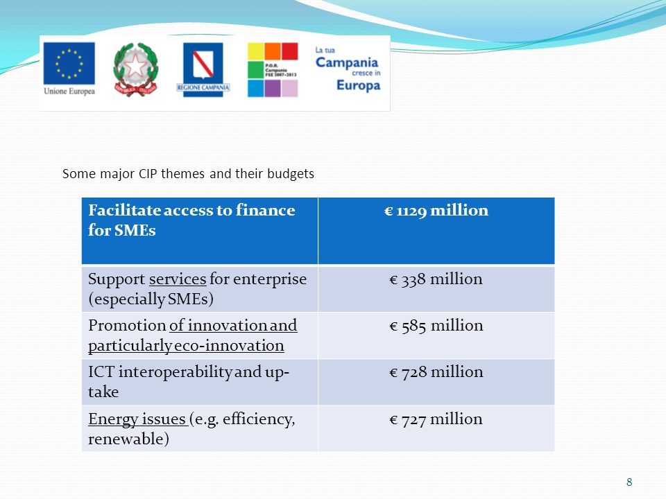Some major CIP themes and their budgets Facilitate access to finance for SMEs 1129 million Support services for enterprise (especially SMEs) 338 million Promotion of innovation and particularly eco-innovation 585 million ICT interoperability and up- take 728 million Energy issues (e.g.