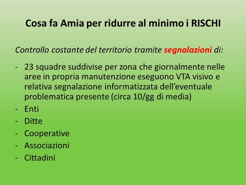 Cosa fa Amia per ridurre al minimo i RISCHI Controllo costante del territorio tramite segnalazioni di: -23 squadre suddivise per zona che giornalmente