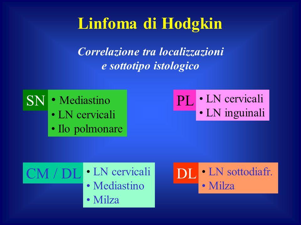 Linfoma di Hodgkin SN Mediastino LN cervicali Ilo polmonare PL LN cervicali LN inguinali CM / DL LN cervicali Mediastino Milza DL LN sottodiafr.