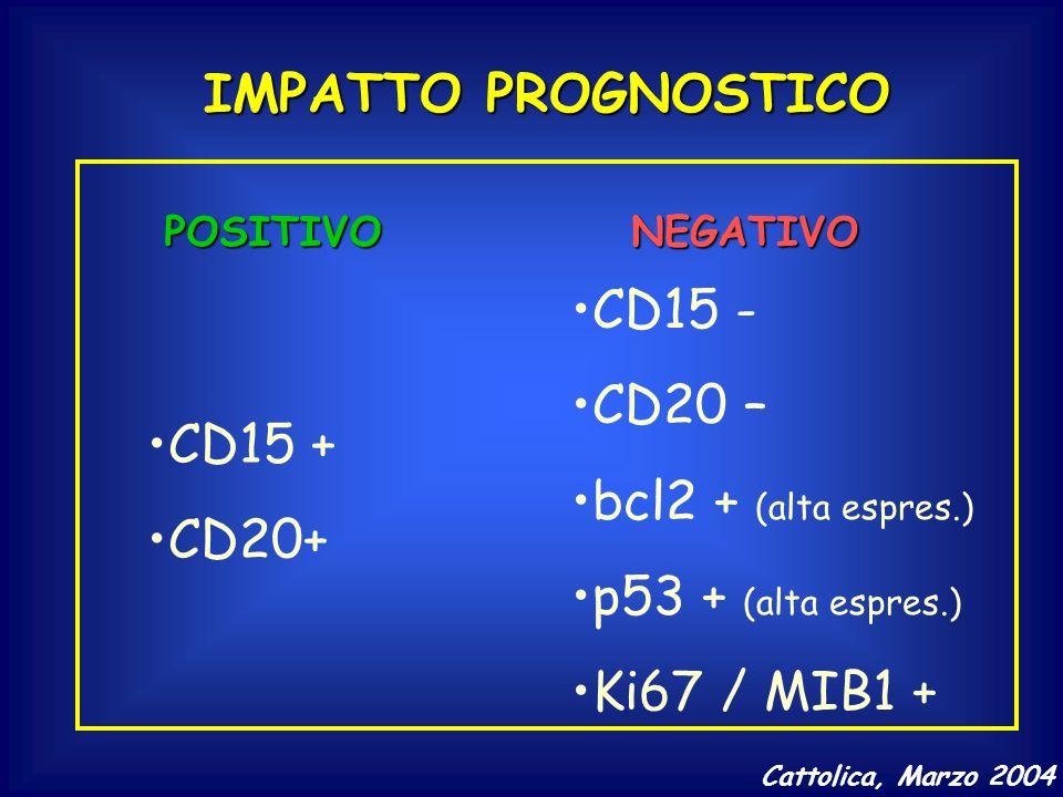 IMPATTO PROGNOSTICO POSITIVONEGATIVO CD15 + CD20+ CD15 - CD20 – bcl2 + (alta espres.) p53 + (alta espres.) Ki67 / MIB1 + Cattolica, Marzo 2004