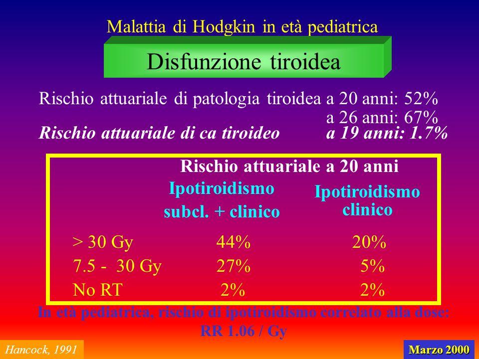 Malattia di Hodgkin in età pediatrica Disfunzione tiroidea Rischio attuariale a 20 anni Ipotiroidismo subcl. + clinico Ipotiroidismo clinico > 30 Gy 7