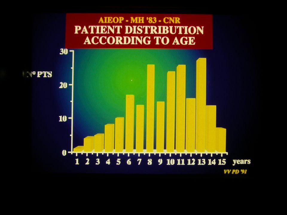 disseminata Malattia di Hodgkin disseminata in età pediatrica + RT - IF 20- 25 Gy DFS a 5 anni61-93% Ottobre 2004 Chemioterapia + Radioterapia 6 MOPP 3-5 MOPP / ABVD 2 OPPA (o OEPA) - 4 COPP 12 ABVD 4-8 BEACOPP + 4 COPP/ABV o 2 ABVD 6 VAMP / COP 3-5 DBVE - PC 6 MOPP 3-5 MOPP / ABVD 2 OPPA (o OEPA) - 4 COPP 12 ABVD 4-8 BEACOPP + 4 COPP/ABV o 2 ABVD 6 VAMP / COP 3-5 DBVE - PC Strategia terapeutica