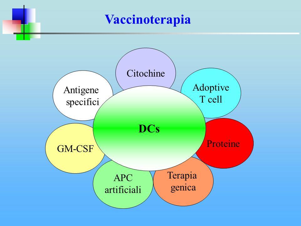 Vaccinoterapia Antigene specifici GM-CSF APC artificiali Proteine Adoptive T cell Terapia genica Citochine DCs