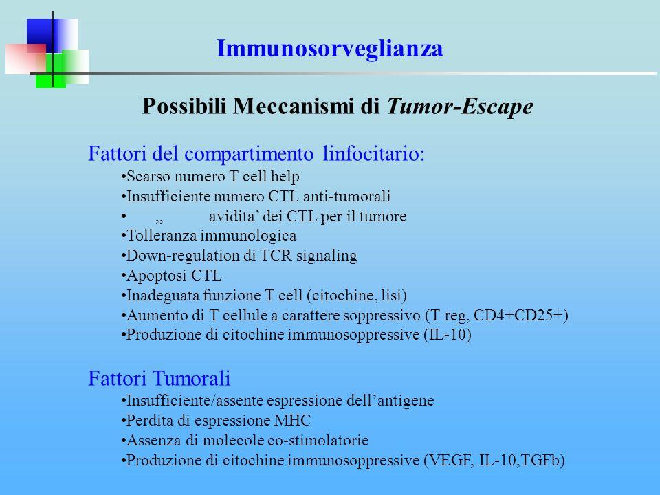 Possibili Meccanismi di Tumor-Escape Fattori del compartimento linfocitario: Scarso numero T cell help Insufficiente numero CTL anti-tumorali,, avidit
