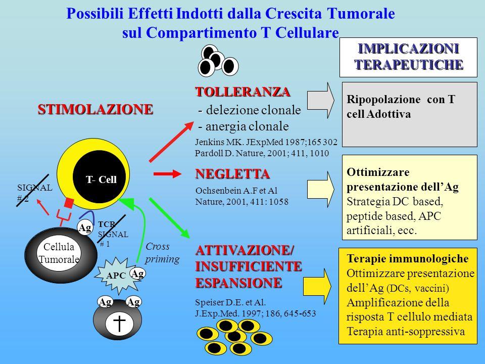 Cellula Tumorale Ag TCR SIGNAL # 1 SIGNAL # 2 T- Cell ATTIVAZIONE/ INSUFFICIENTE ESPANSION E Speiser D.E. et Al. J.Exp.Med. 1997; 186, 645-653 APC Cro