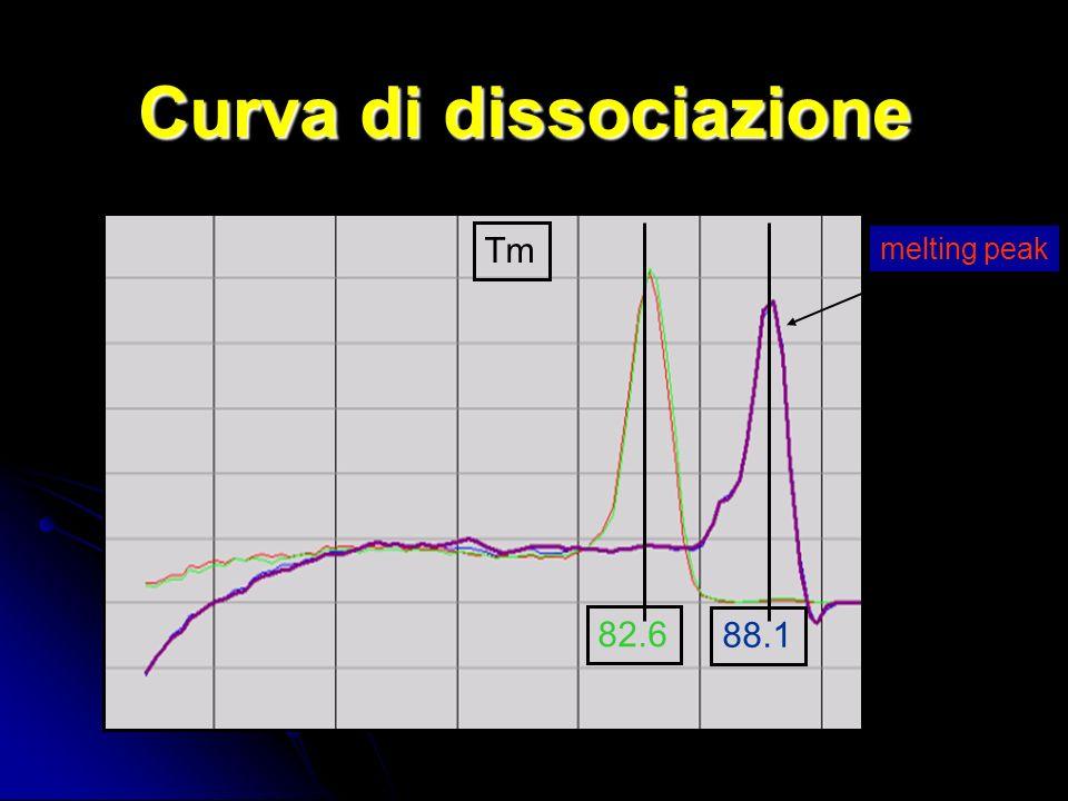 Tm 82.6 88.1 melting peak Curva di dissociazione