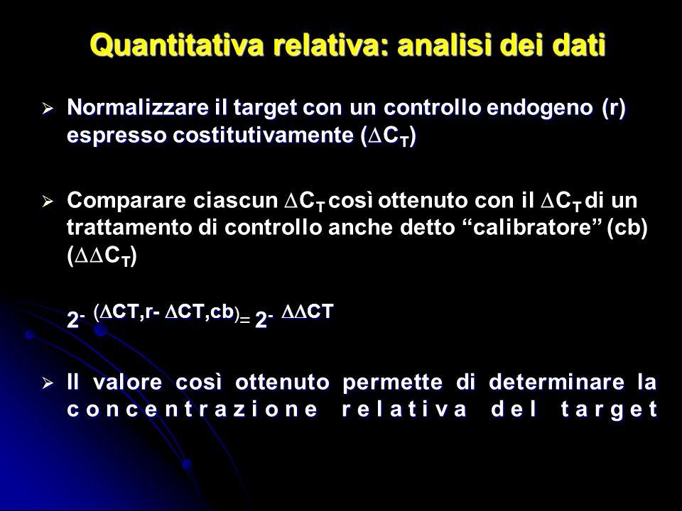 Quantitativa relativa: analisi dei dati Normalizzare il target con un controllo endogeno (r) espresso costitutivamente ( C T ) Normalizzare il target con un controllo endogeno (r) espresso costitutivamente ( C T ) Comparare ciascun C T così ottenuto con il C T di un trattamento di controllo anche detto calibratore (cb) ( C T ) 2 - ( CT,r- CT,cb 2 - CT 2 - ( CT,r- CT,cb ) = 2 - CT Il valore così ottenuto permette di determinare la concentrazione relativa del target Il valore così ottenuto permette di determinare la concentrazione relativa del target
