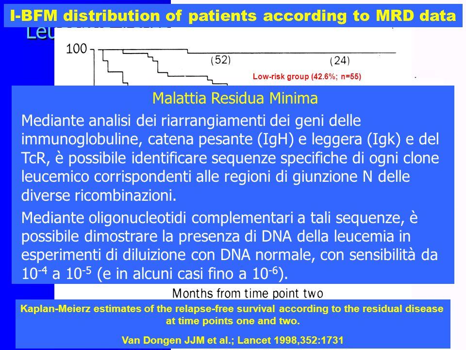 l % blasti midollari al giorno +15 Leucemia Acuta Linfoblastica in età pediatrica Fattori prognostici dinamici l Numero assoluto dei blasti periferici