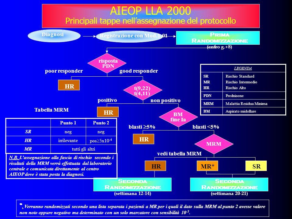 Diagnosi Registrazione con Mod.1.01 Prima Randomizzazione (entro g.+8) risposta PDN HR t(9,22) t(4,11) HR BM fine Ia HR MRM HRMR*SR poor respondergood