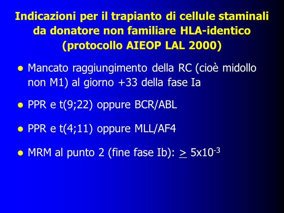 Indicazioni per il trapianto di cellule staminali da donatore non familiare HLA-identico (protocollo AIEOP LAL 2000) Mancato raggiungimento della RC (