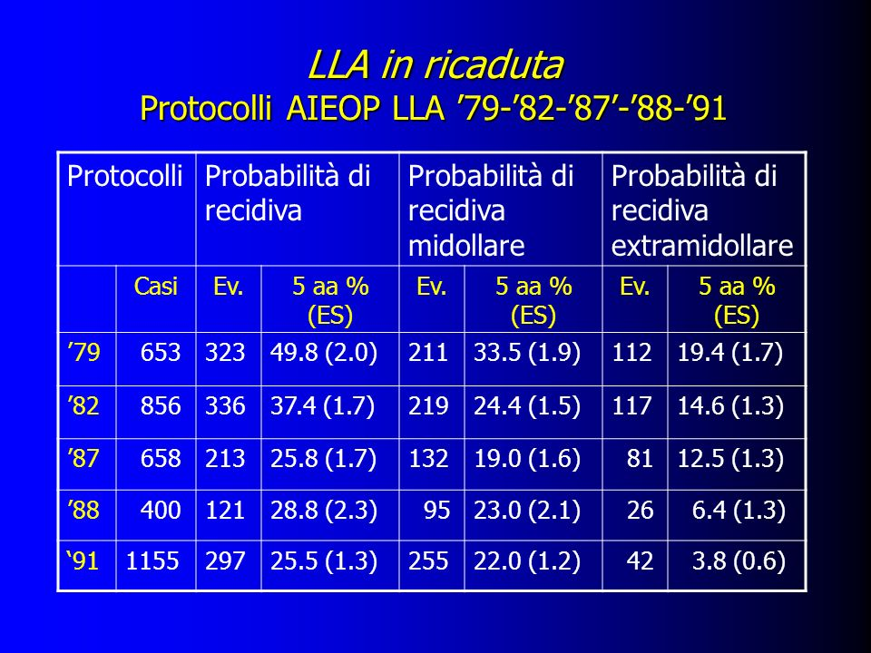 LLA in ricaduta Protocolli AIEOP LLA 79-82-87-88-91 ProtocolliProbabilità di recidiva Probabilità di recidiva midollare Probabilità di recidiva extram