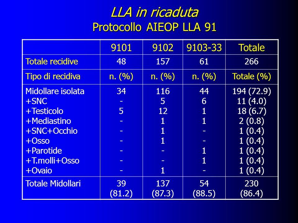 LLA in ricaduta Protocollo AIEOP LLA 91 910191029103-33Totale Totale recidive4815761266 Tipo di recidivan. (%) Totale (%) Midollare isolata +SNC +Test