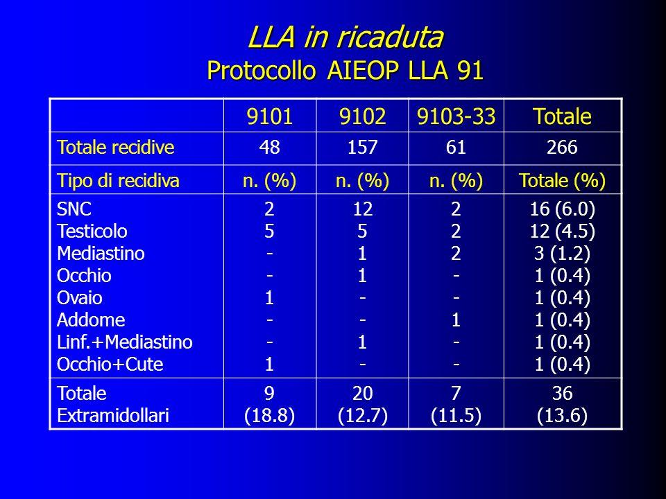 LLA in ricaduta Protocollo AIEOP LLA 91 910191029103-33Totale Totale recidive4815761266 Tipo di recidivan. (%) Totale (%) SNC Testicolo Mediastino Occ