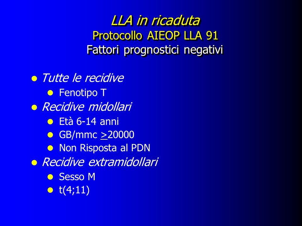 LLA in ricaduta Protocollo AIEOP LLA 91 Fattori prognostici negativi Tutte le recidive l Fenotipo T l Recidive midollari l Età 6-14 anni l GB/mmc >200