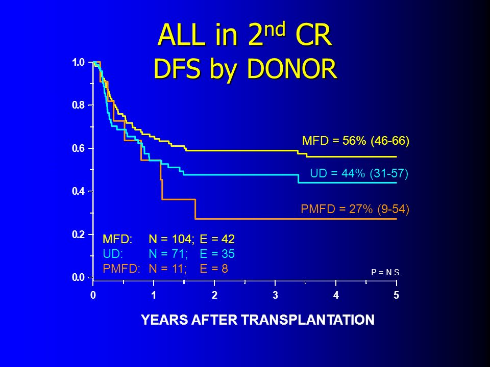 ALL in 2 nd CR DFS by DONOR YEARS AFTER TRANSPLANTATION PROBABILITY (95% CI) 012345 0.0 0.2 0.4 0.6 0.8 1.0 MFD = 56% (46-66) UD = 44% (31-57) PMFD =