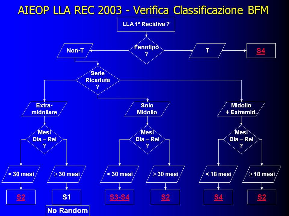 AIEOP LLA REC 2003 - Verifica Classificazione BFM LLA 1 a Recidiva ? Fenotipo ? TNon-T Sede Ricaduta ? Extra- midollare Solo Midollo + Extramid. Mesi