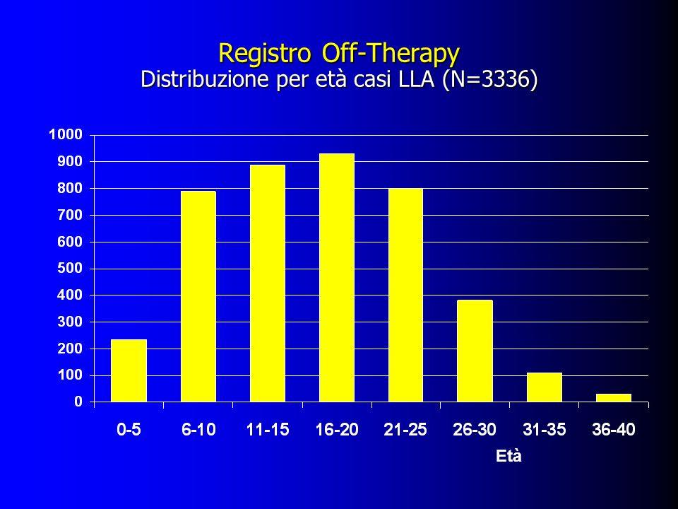 Registro Off-Therapy Distribuzione per età casi LLA (N=3336) N° casi Età