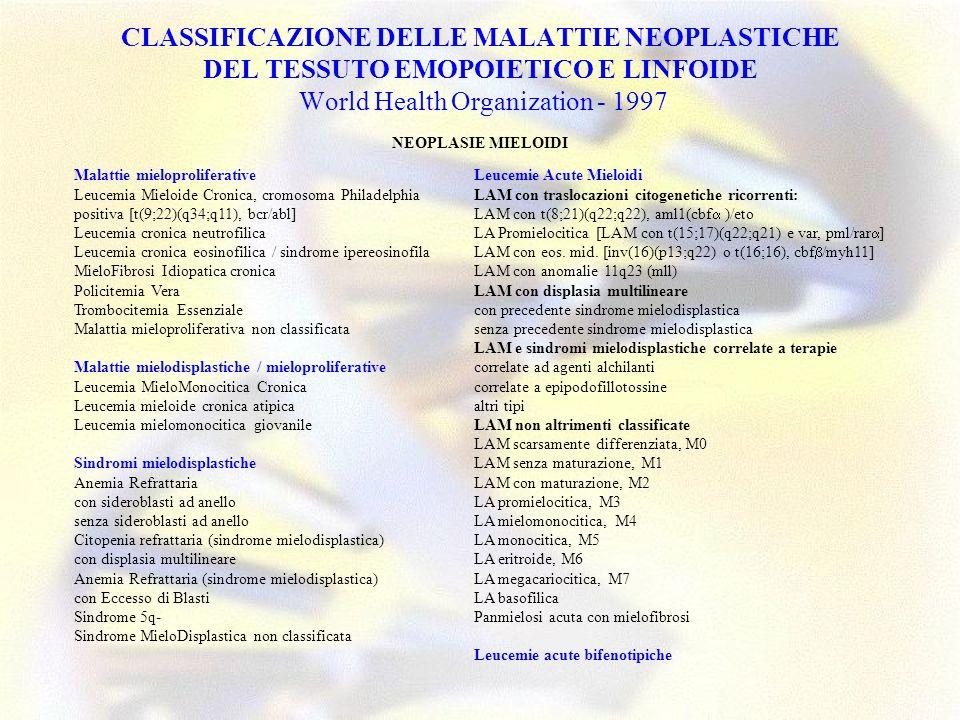 CLASSIFICAZIONE DELLE MALATTIE NEOPLASTICHE DEL TESSUTO EMOPOIETICO E LINFOIDE World Health Organization - 1997 NEOPLASIE LINFOIDI Neoplasie delle cellule B Neoplasie dei precursori B Leucemia / linfoma B linfoblastica (Leucemia Acuta Linfoblastica B) Neoplasie delle cellule B mature (periferiche) Leucemia Linfocitica Cronica B / linfoma a piccoli linfociti B Leucemia prolinfocitica B Linfoma linfoplasmocitico Linfoma splenico B delle zona marginale (+/- linfociti villosi) Leucemia a cellule capellute Mieloma a plasmacellule / plasmocitoma Linfoma extranodale B delle zona marginale di tipo MALT Linfoma nodale B delle zona marginale (+/- cellule B monocitoidi) Linfoma Follicolare Linfoma a cellule Mantellari Linfoma Diffuso a Grandi Cellule B linfoma a grandi cellule B del mediastino linfoma primary effusion Linfoma di Burkitt / leucemia a cellule di Burkitt Neoplasie delle cellule T e NK Neoplasie dei precursori T Leucemia / linfoma T linfoblastica (Leucemia Acuta Linfoblastica T) Neoplasie delle cellule T mature (periferiche) Leucemia prolinfocitica T Leucemia linfocitica T granulare Leucemia a cellule NK aggressive Linfoma / leucemia T delladulto (HTLV1+) Linfoma extranodale NK/T, tipo nasale Linfoma T, tipo enteropatia Linfoma T epatosplenico gamma-delta Linfoma T sottocutaneo tipo panniculite Micosi Fungoide / Sindrome di Sezary Linfoma anaplastico a grandi cellule, T / null, tipo primitivo cutaneo Linfoma a grandi cellule T periferiche, non altrimenti classificato Linfoma T angioimmunoblastico Linfoma anaplastico a grandi cellule, T / null, tipo primitivo sistemico Linfoma di Hodgkin (LH) DISORDINI LINFOPROLIFERATIVI POST-TRAPIANTO (PTLD) NEOPLASIE DELLE MAST CELLULE NEOPLASIE DELLE CELLULE ISTIOCITICHE E DENDRITICHE