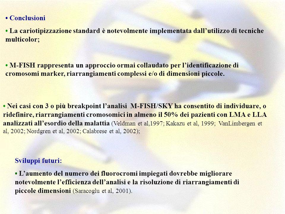 Conclusioni La cariotipizzazione standard è notevolmente implementata dallutilizzo di tecniche multicolor; M-FISH rappresenta un approccio ormai colla