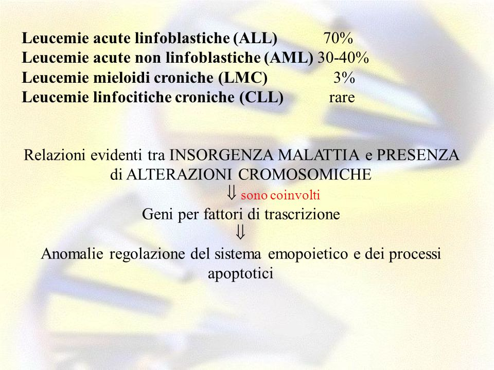 Leucemie acute linfoblastiche (ALL) 70% Leucemie acute non linfoblastiche (AML) 30-40% Leucemie mieloidi croniche (LMC) 3% Leucemie linfocitiche croni