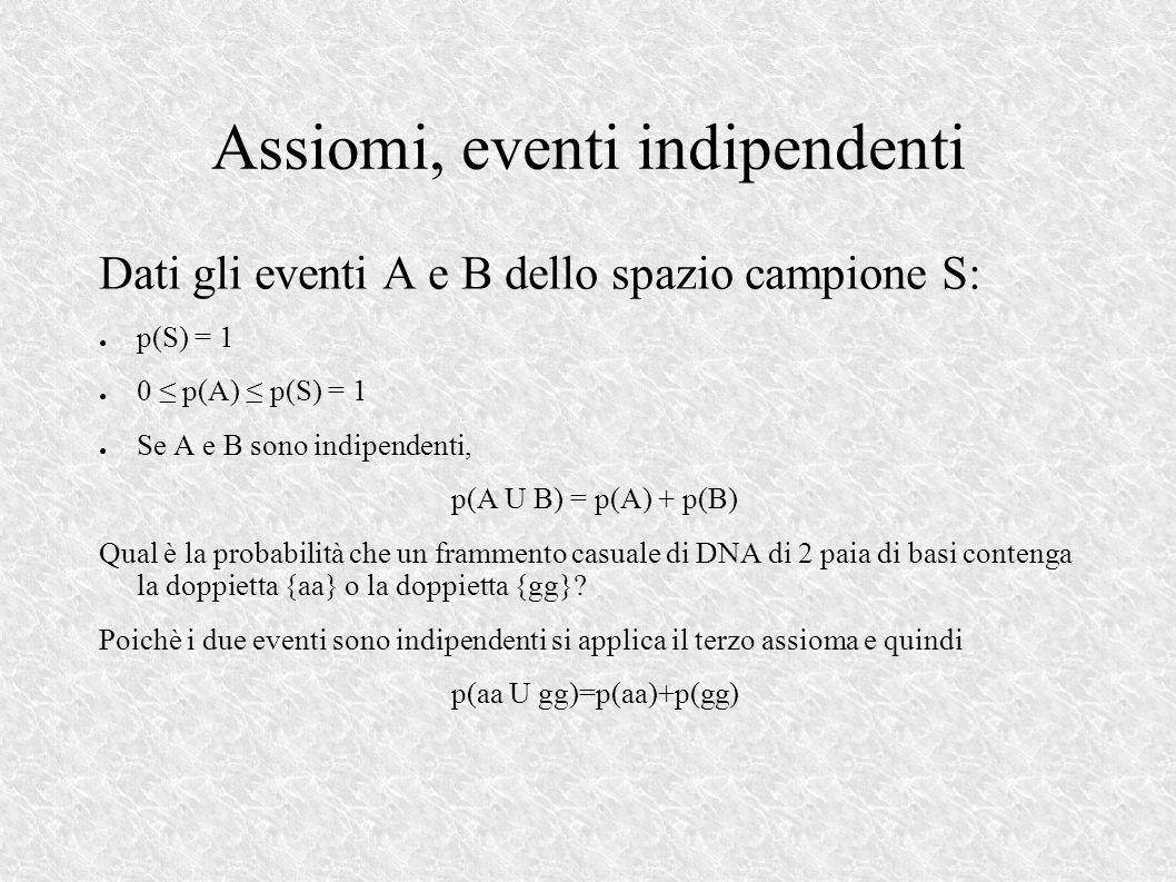 Assiomi, eventi indipendenti Dati gli eventi A e B dello spazio campione S: p(S) = 1 0 p(A) p(S) = 1 Se A e B sono indipendenti, p(A U B) = p(A) + p(B) Qual è la probabilità che un frammento casuale di DNA di 2 paia di basi contenga la doppietta {aa} o la doppietta {gg}.