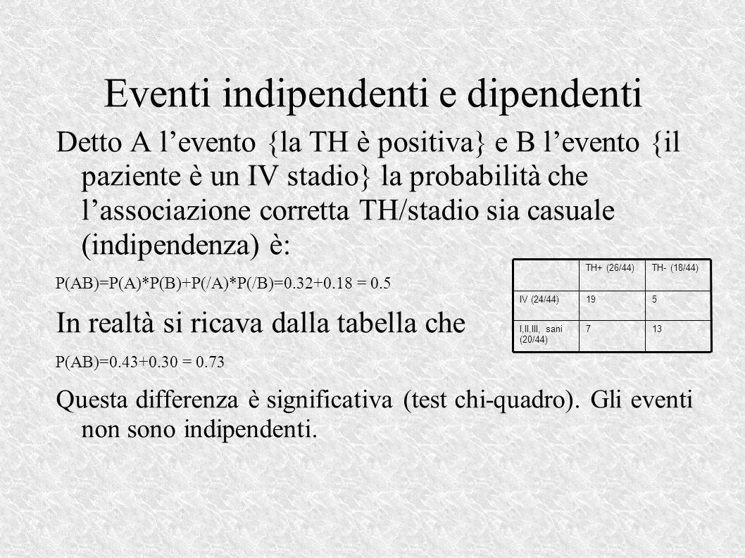 Eventi indipendenti e dipendenti Detto A levento {la TH è positiva} e B levento {il paziente è un IV stadio} la probabilità che lassociazione corretta TH/stadio sia casuale (indipendenza) è: P(AB)=P(A)*P(B)+P(/A)*P(/B)=0.32+0.18 = 0.5 In realtà si ricava dalla tabella che P(AB)=0.43+0.30 = 0.73 Questa differenza è significativa (test chi-quadro).