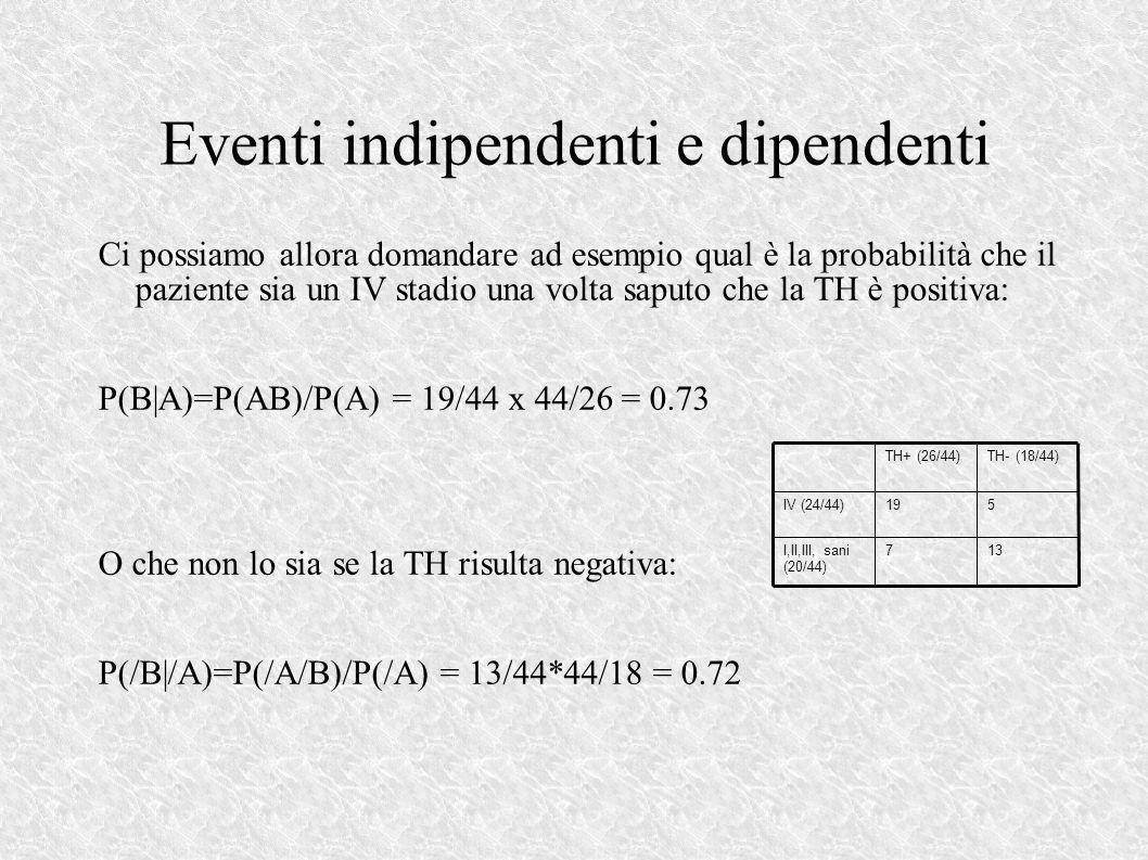 Eventi indipendenti e dipendenti Ci possiamo allora domandare ad esempio qual è la probabilità che il paziente sia un IV stadio una volta saputo che la TH è positiva: P(B|A)=P(AB)/P(A) = 19/44 x 44/26 = 0.73 O che non lo sia se la TH risulta negativa: P(/B|/A)=P(/A/B)/P(/A) = 13/44*44/18 = 0.72 137I,II,III, sani (20/44) 519IV (24/44) TH- (18/44)TH+ (26/44)