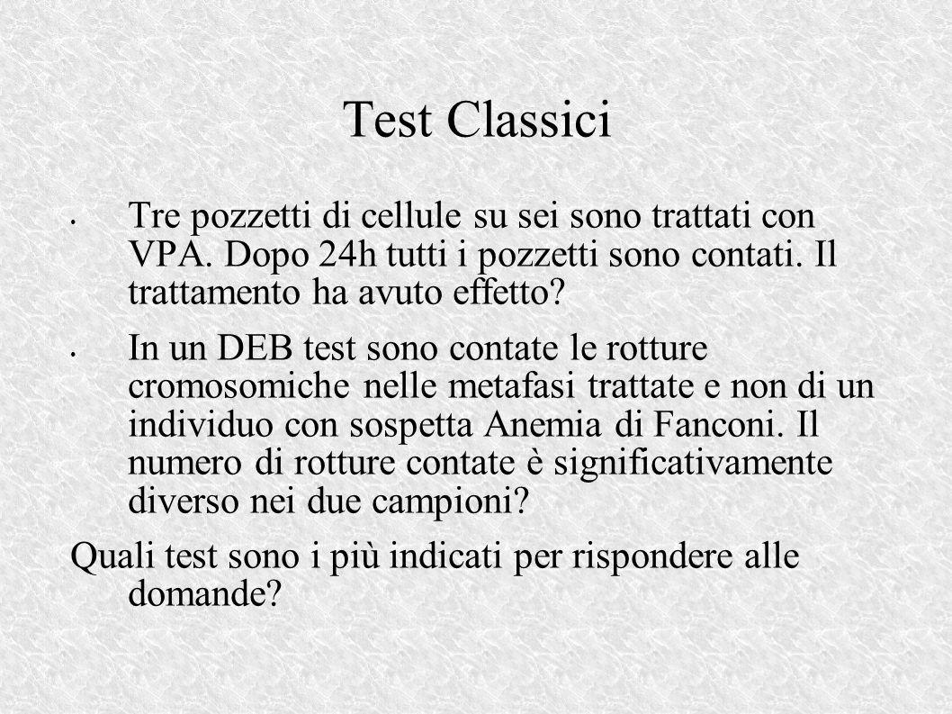 Test Classici Tre pozzetti di cellule su sei sono trattati con VPA.