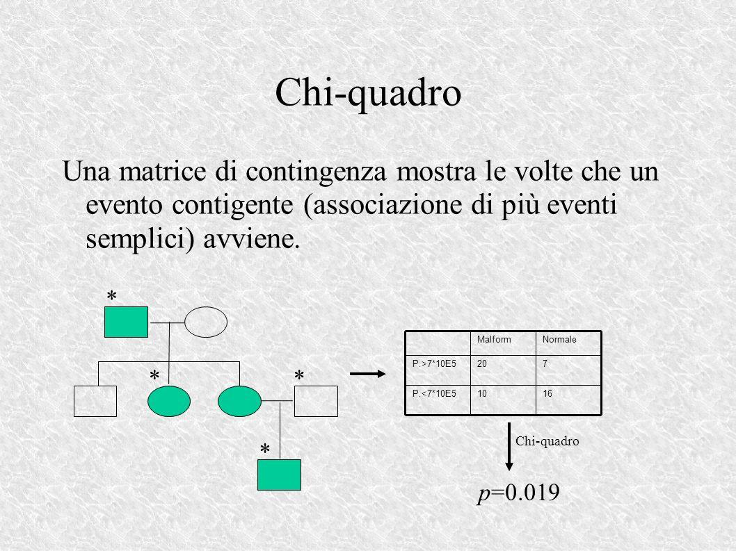 Chi-quadro Una matrice di contingenza mostra le volte che un evento contigente (associazione di più eventi semplici) avviene.