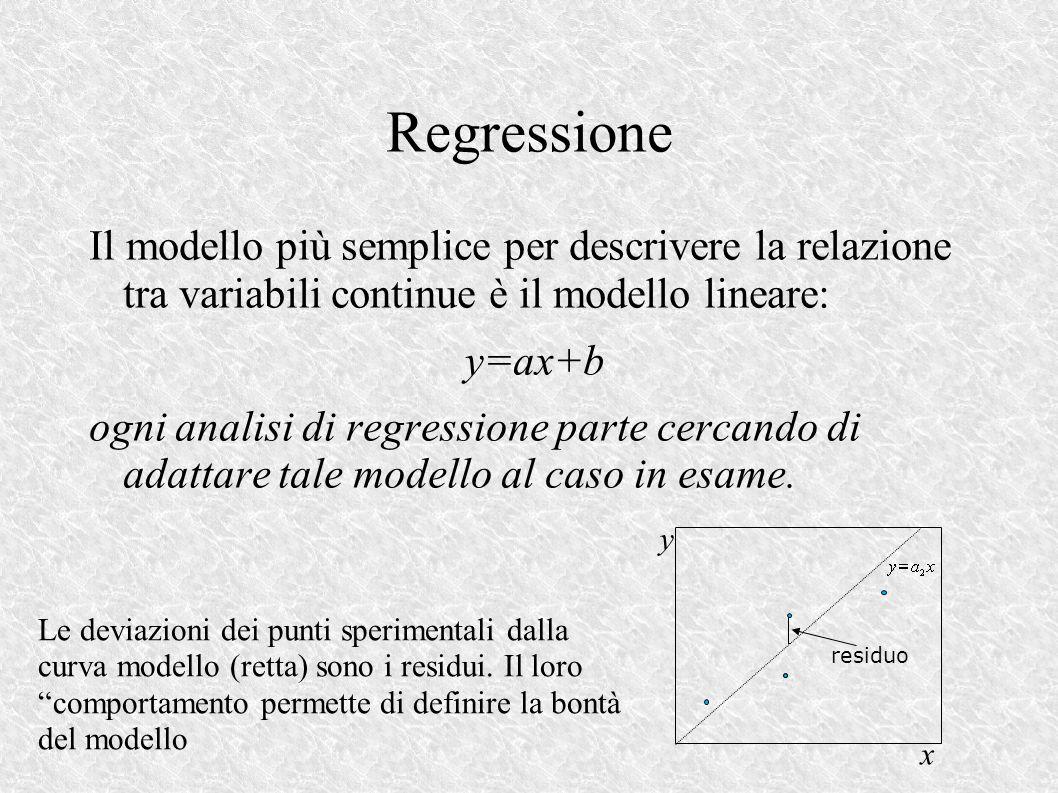 Regressione Il modello più semplice per descrivere la relazione tra variabili continue è il modello lineare: y=ax+b ogni analisi di regressione parte cercando di adattare tale modello al caso in esame.