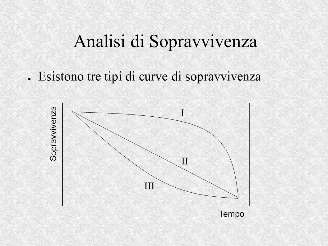 Esistono tre tipi di curve di sopravvivenza Analisi di Sopravvivenza I II III Tempo Sopravvivenza