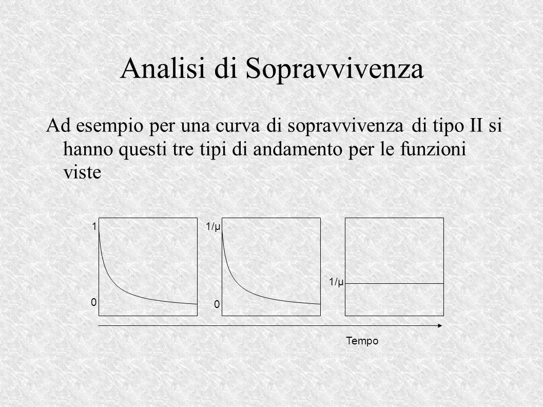 Analisi di Sopravvivenza Ad esempio per una curva di sopravvivenza di tipo II si hanno questi tre tipi di andamento per le funzioni viste 1 0 1/μ 0 Tempo