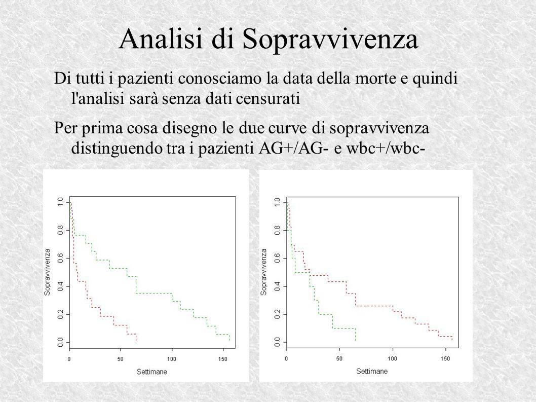 Analisi di Sopravvivenza Di tutti i pazienti conosciamo la data della morte e quindi l analisi sarà senza dati censurati Per prima cosa disegno le due curve di sopravvivenza distinguendo tra i pazienti AG+/AG- e wbc+/wbc-