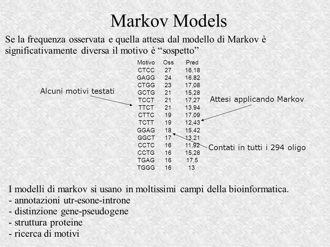 Markov Models CTCC2716,18 GAGG2416,82 CTGG2317,08 GCTG2115,28 TCCT2117,27 TTCT2113,94 CTTC1917,09 TCTT1912,43 GGAG1815,42 GGCT1713,21 CCTC1611,92 CCTG1615,28 TGAG1617,5 TGGG1613 MotivoOssPred Alcuni motivi testati Contati in tutti i 294 oligo Attesi applicando Markov Se la frequenza osservata e quella attesa dal modello di Markov è significativamente diversa il motivo è sospetto I modelli di markov si usano in moltissimi campi della bioinformatica.