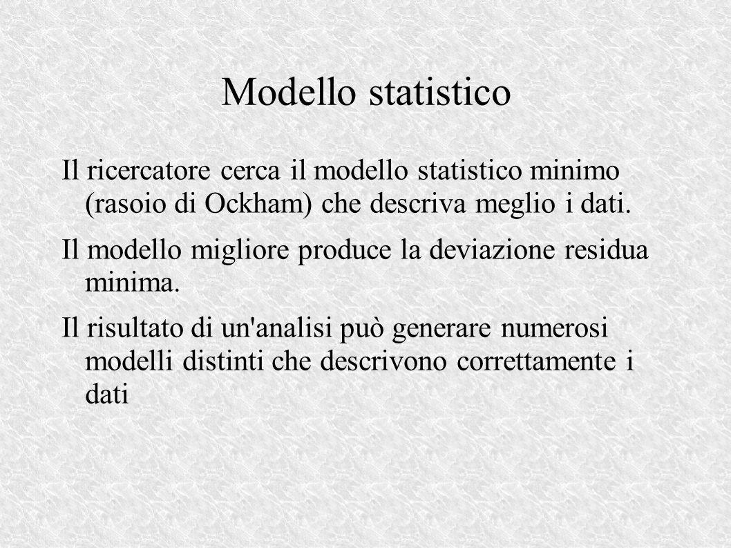 Modello statistico Il ricercatore cerca il modello statistico minimo (rasoio di Ockham) che descriva meglio i dati.