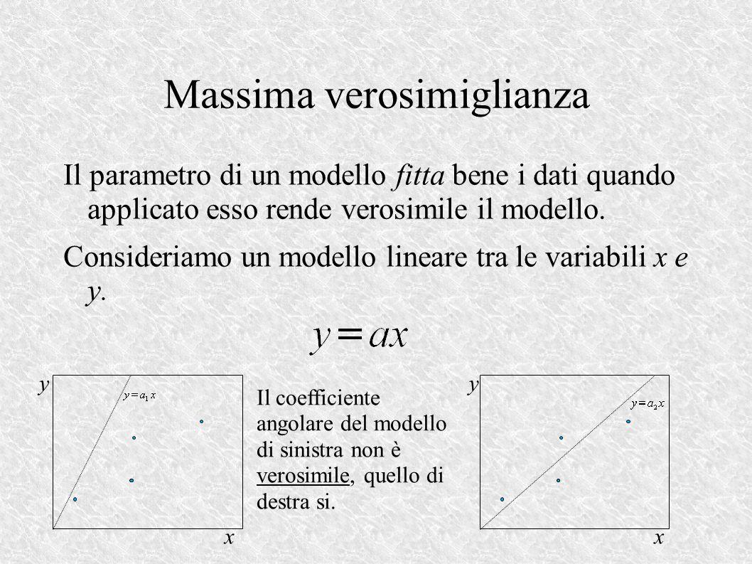 Massima verosimiglianza Il parametro di un modello fitta bene i dati quando applicato esso rende verosimile il modello.