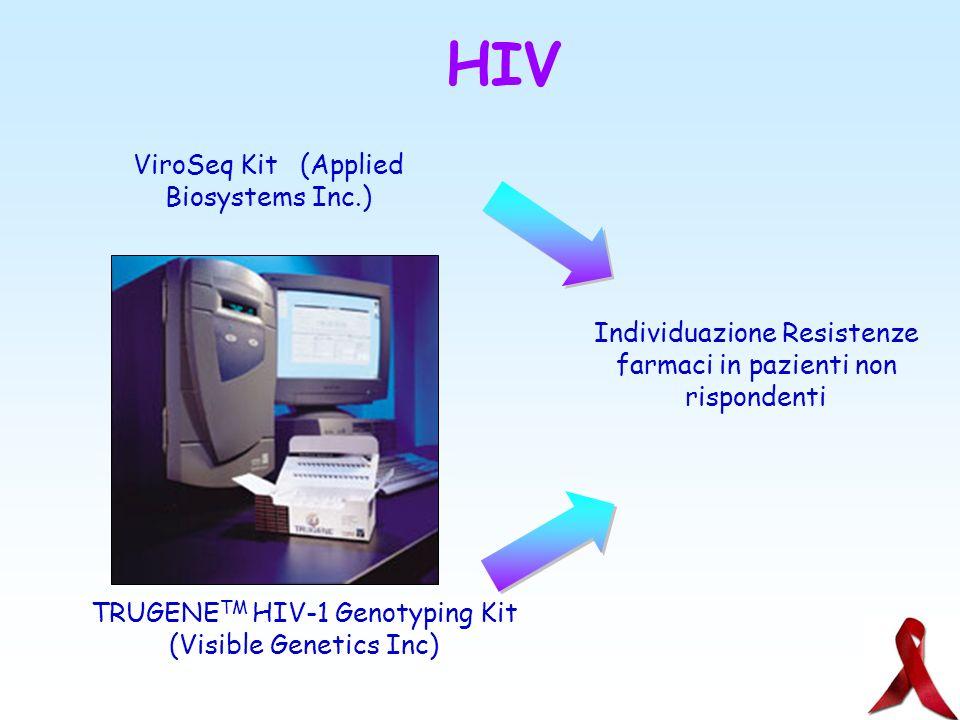 Genotipizzazione del genoma virale del lentivirus HIV, responsabile della sindrome da immunodeficienza acquisita umana (AIDS) una delle caratteristich