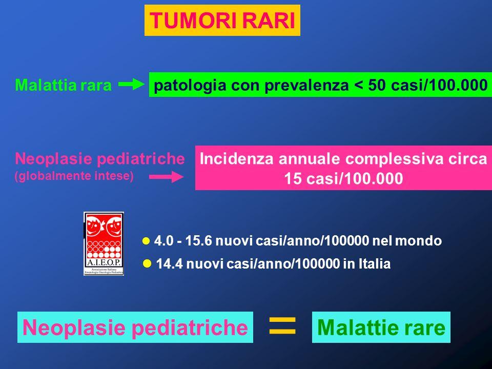 RETINOBLASTOMA TUMORI RARI Prognosi OS a 5 anni 80- 100% (stadi I-V) Successo del trattamento eradicazione della malattia mantenimento funzione visiva (dipendente da sede e dimensione lesione iniziale) Guarigione in riferimento30-90% conservazione funzione visiva Rischio 2° neoplasia maligna nei casi ereditari: 300 volte per sarcomi ossei e tess.
