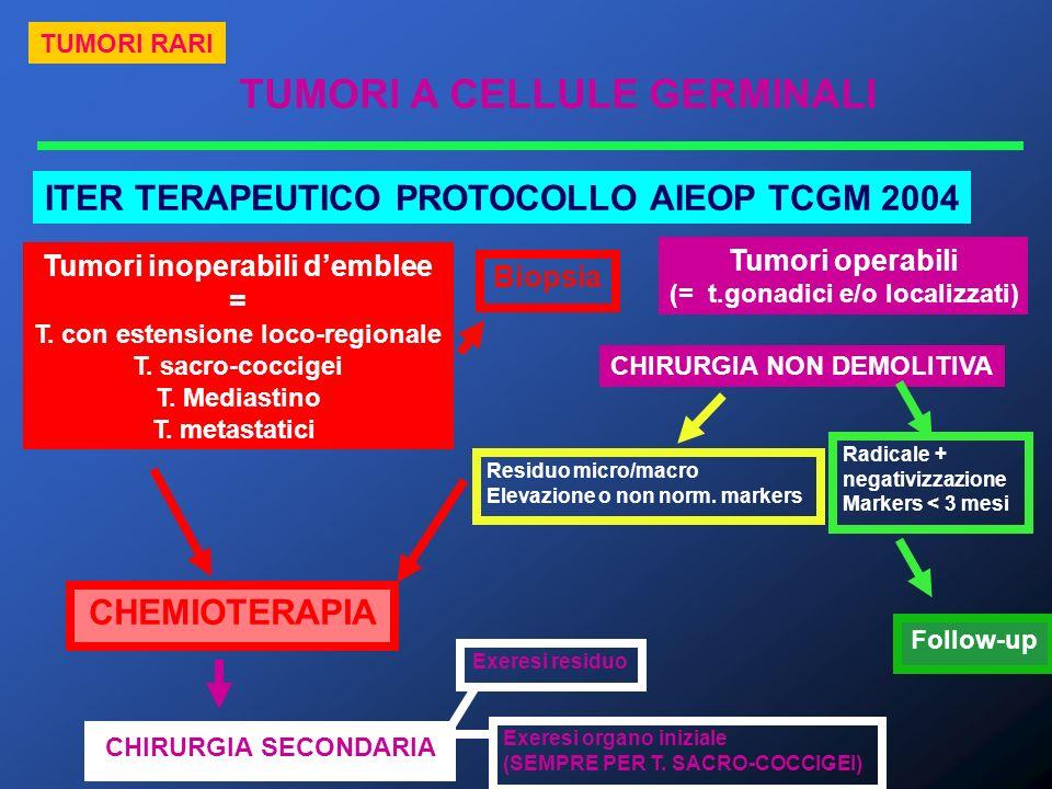 TUMORI A CELLULE GERMINALI TUMORI RARI ITER TERAPEUTICO PROTOCOLLO AIEOP TCGM 2004 CHIRURGIA NON DEMOLITIVA Tumori inoperabili demblee = T. con estens