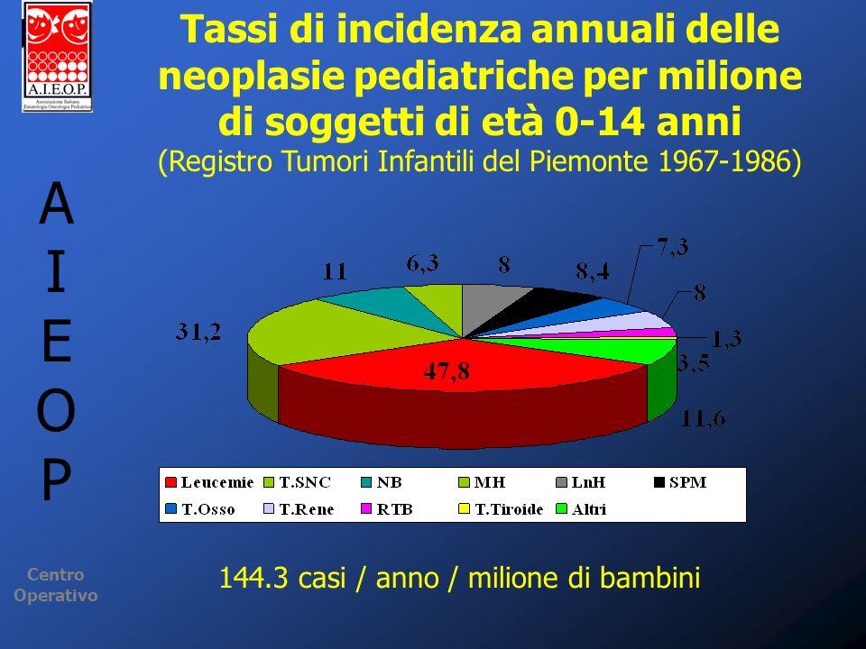 A I E O P Centro Operativo Tassi di incidenza annuali delle neoplasie pediatriche per milione di soggetti di età 0-14 anni (Registro Tumori Infantili
